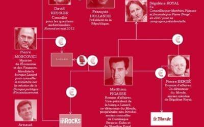 Faveurs financières pour Le Monde et Les Inrocks?
