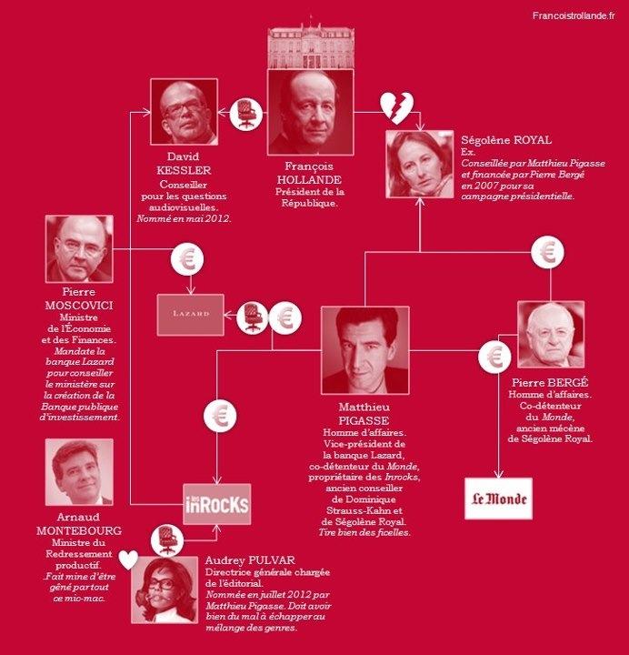 Le Monde et les Inrockuptibles au centre des faveurs financières du gouvernement Ayrault ?