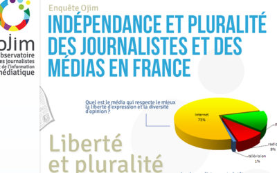 Indépendance et pluralité des médias, les résultats du sondage