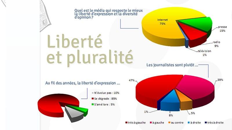 Indépendance et pluralité des journalistes