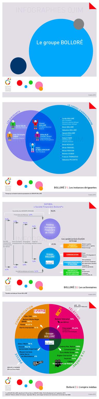 Infographie : le groupe Bolloré