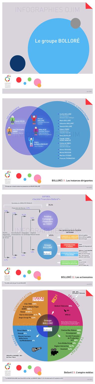 Nouvelle infographie : le groupe Bolloré