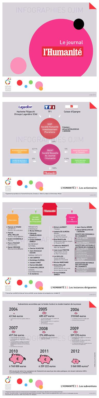 Nouvelle infographie : L'Humanité