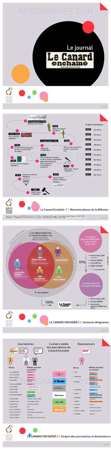 Nouvelle infographie : le Canard Enchaîné