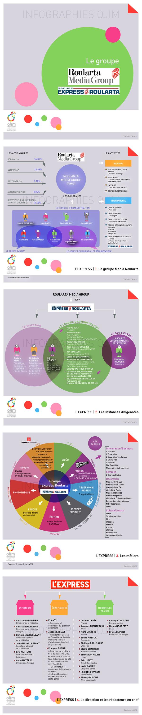 Infographie de l'Ojim : L'Express / Roularta