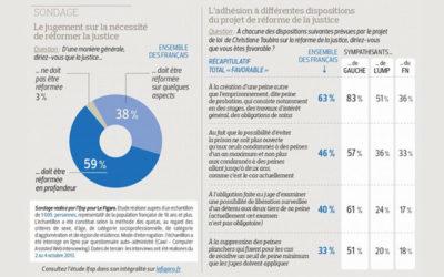 Sondage : Le Figaro se moque-t-il dumonde?