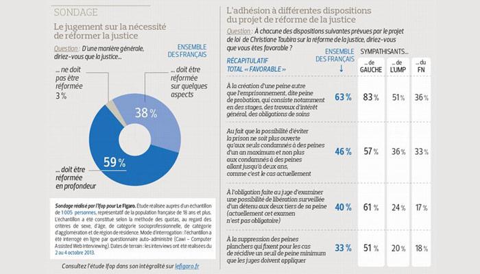 Sondage : Le Figaro se moque-t-il du monde ?