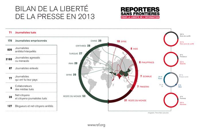 Plus de journalistes enlevés en 2013