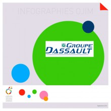 Infographie : le groupe Dassault
