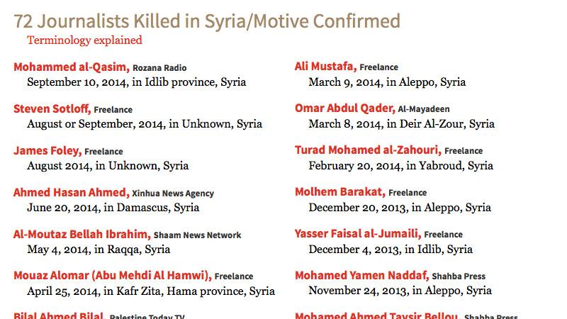 Lourd bilan pour les journalistes syriens depuis 2011