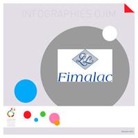 Fimalac