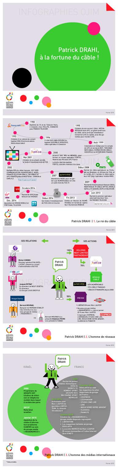 Infographie : Patrick Drahi, à la fortune du câble !