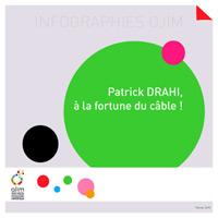 Infographie : Patrick Drahi