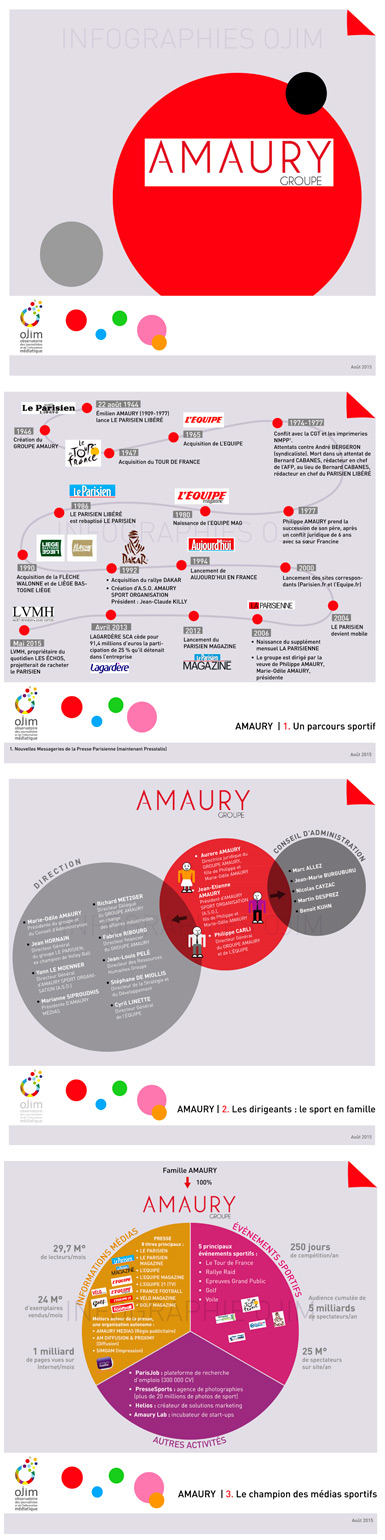 Infographie : le groupe Amaury