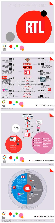 Infographie : RTL