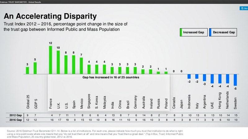 Edelman : la défiance dans les médias est plus accentuée en France que dans le reste dumonde