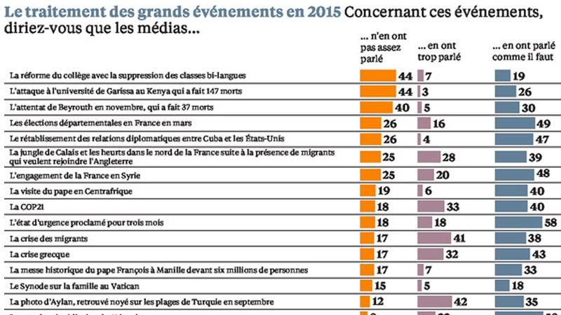 La confiance des Français vis-à-vis des journalistes toujours en baisse