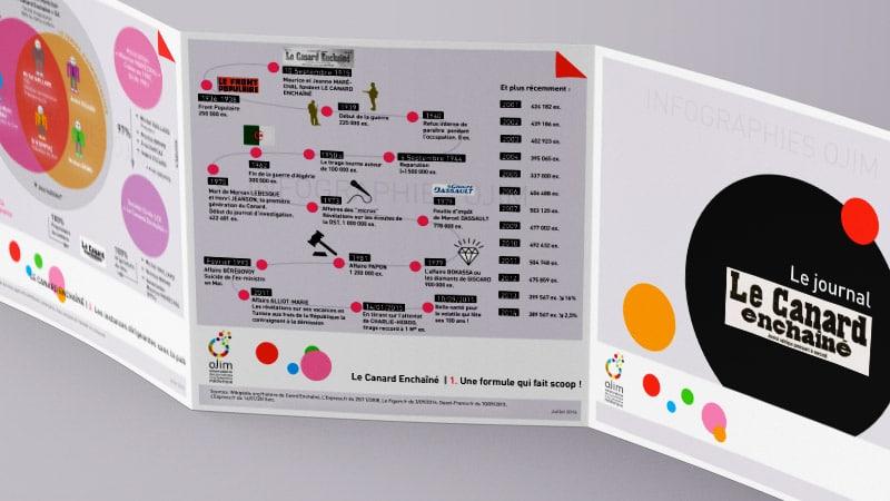 Infographie : Le Canard Enchaîné