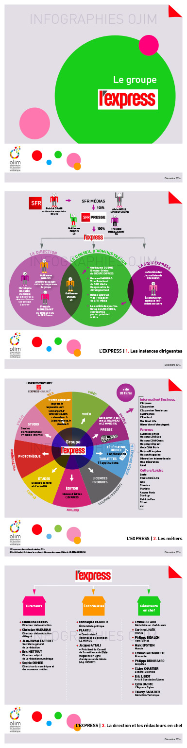 Infographie : le groupe L'Express Roularta (v4)