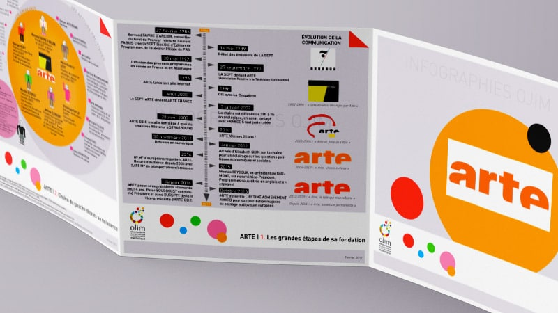 Infographie : Arte