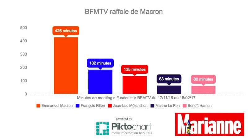 Emmanuel Macron largement surexposé sur BFMTV