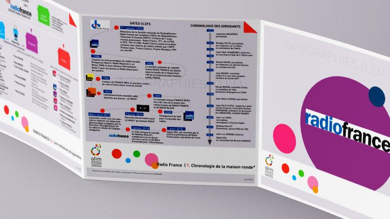 Infographie : Radio France