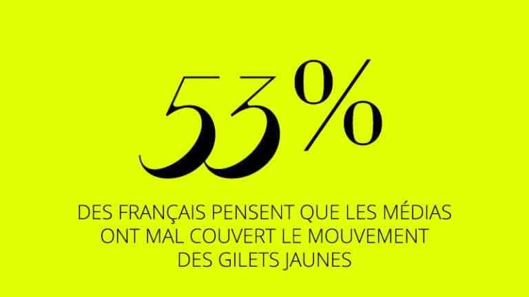Enquête du JDD : 53% des Français pensent que les médias ont mal couvert le mouvement des gilets jaunes